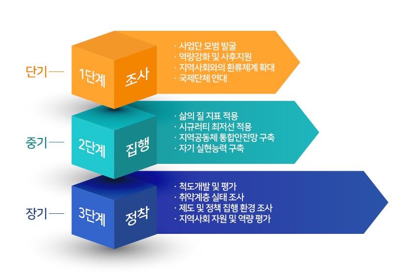 중점 추진업무 수행 로드맵(3년간의 주요 추진계획)